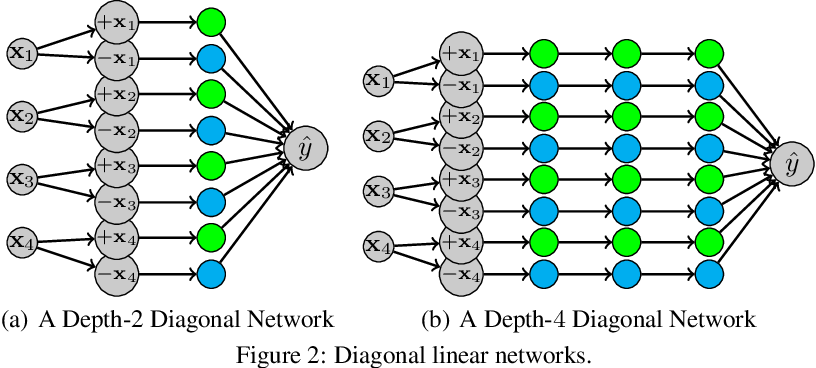 Figure 2 for Implicit Bias in Deep Linear Classification: Initialization Scale vs Training Accuracy