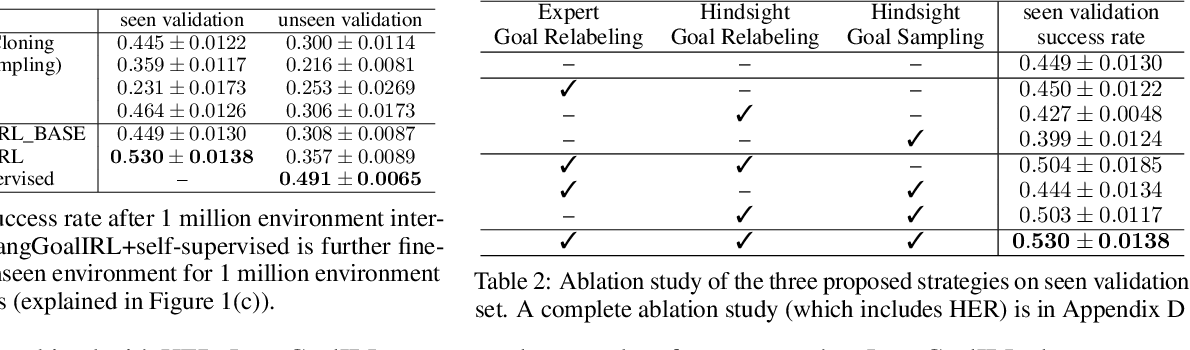 Figure 3 for Inverse Reinforcement Learning with Natural Language Goals