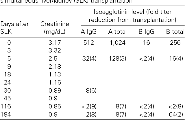 Table 1 from Blood group A isoagglutinins in A(2) → O