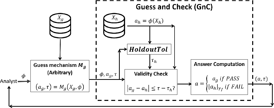 Figure 3 for Guaranteed Validity for Empirical Approaches to Adaptive Data Analysis