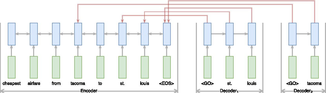 Figure 1 for End-to-End Information Extraction without Token-Level Supervision