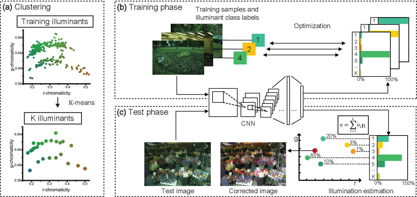 Figure 1 for Approaching the Computational Color Constancy as a Classification Problem through Deep Learning