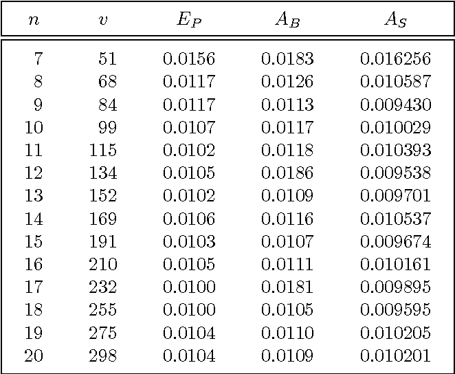 Table 1-1: Numerical results for 1% significance level.