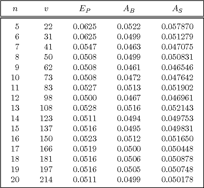 Table 2-1: Numerical results for 5% significance level.