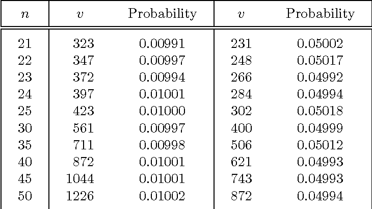 Table 3: Critical values of the V statistic by saddlepoint approximation.