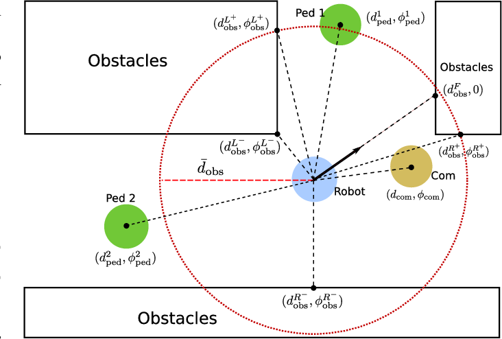 Figure 1 for Role Playing Learning for Socially Concomitant Mobile Robot Navigation