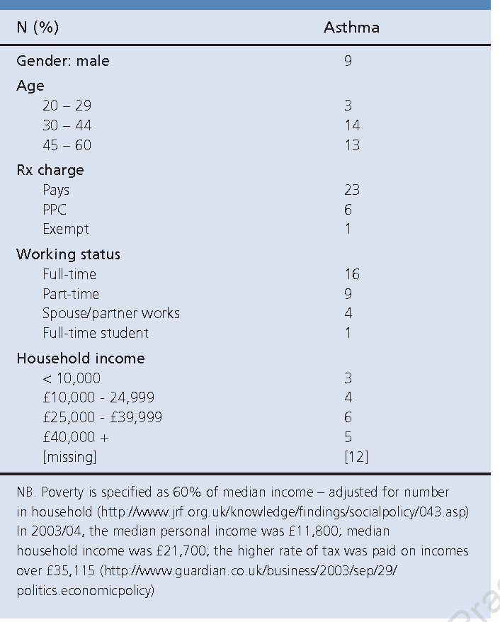 Table 1. Demographics of interviewees (total n 30).