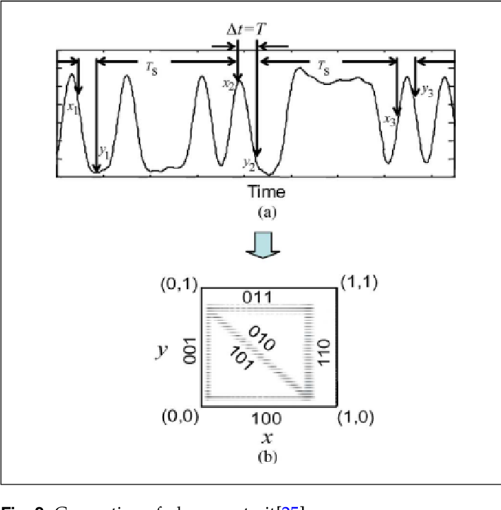 Figure 3 for An Overview of Machine Learning-aided Optical Performance Monitoring Techniques