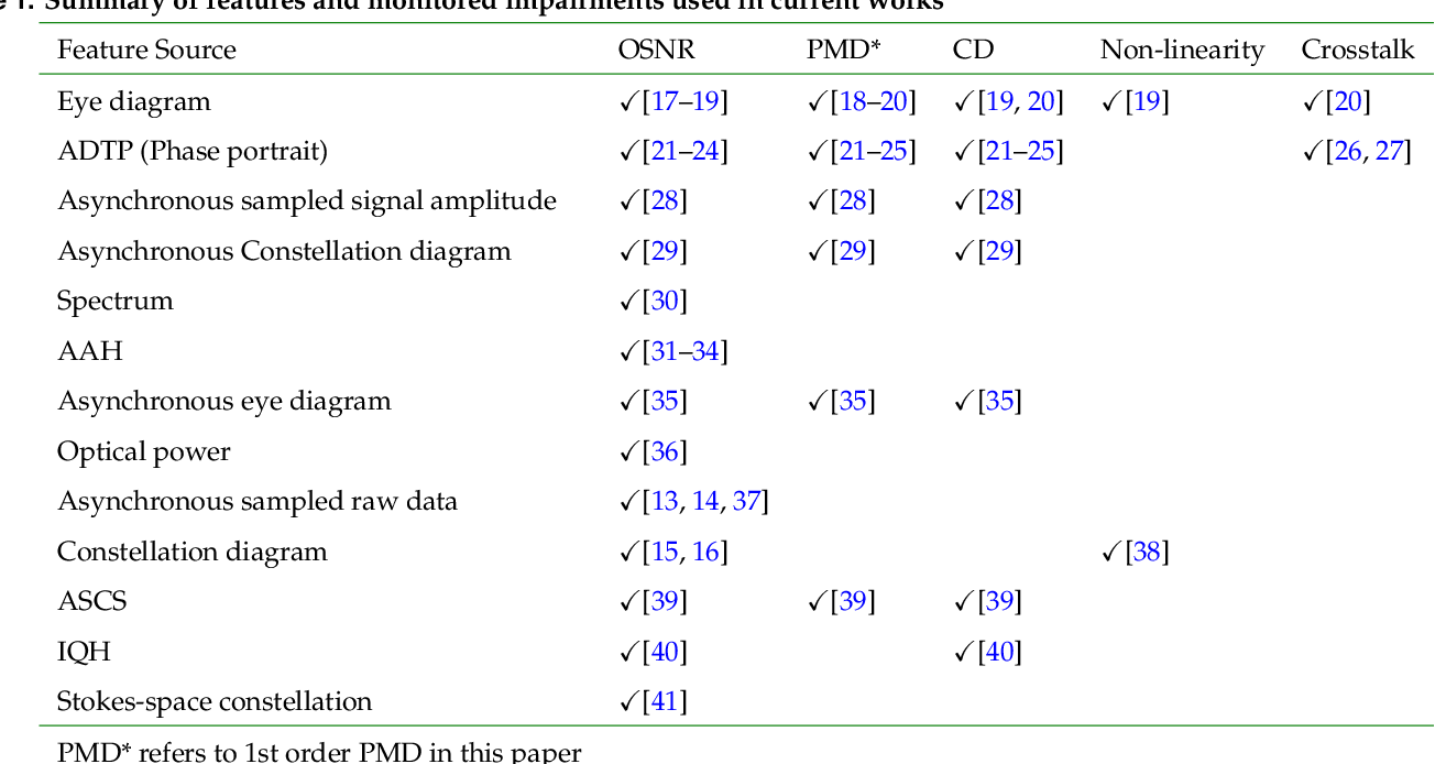 Figure 2 for An Overview of Machine Learning-aided Optical Performance Monitoring Techniques
