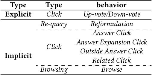Figure 2 for Mining Implicit Relevance Feedback from User Behavior for Web Question Answering