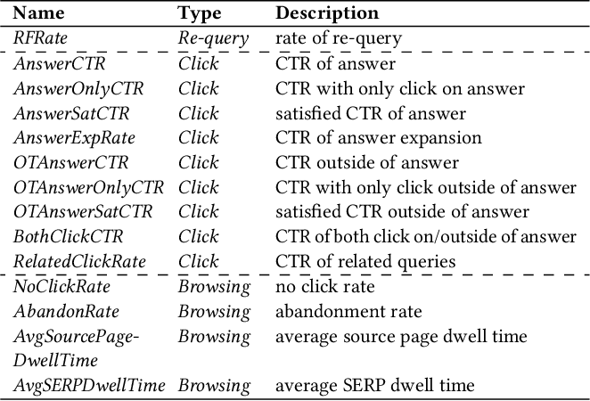 Figure 4 for Mining Implicit Relevance Feedback from User Behavior for Web Question Answering
