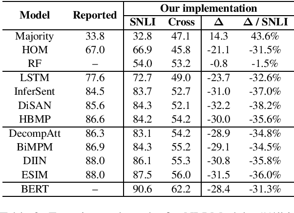 Figure 2 for Reliable Evaluations for Natural Language Inference based on a Unified Cross-dataset Benchmark
