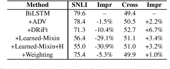 Figure 3 for Reliable Evaluations for Natural Language Inference based on a Unified Cross-dataset Benchmark