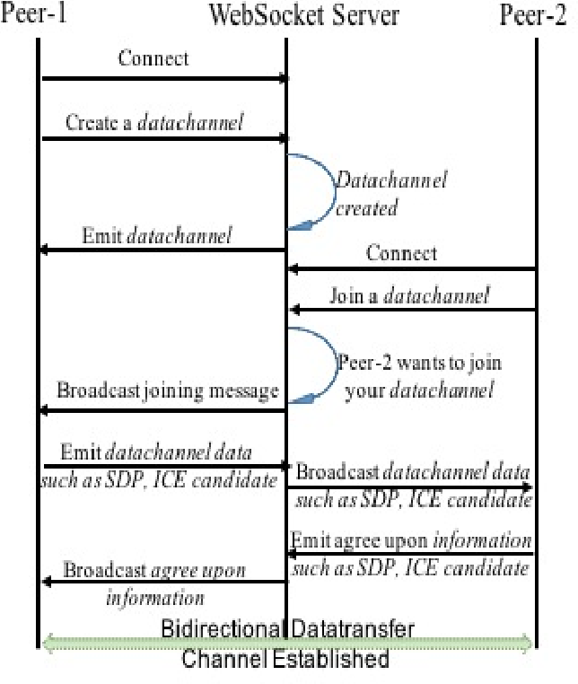 Figure 7 from Low delay MPEG DASH streaming over the WebRTC