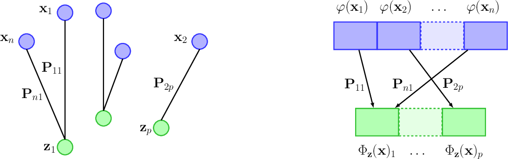 Figure 1 for An Optimal Transport Kernel for Feature Aggregation and its Relationship to Attention
