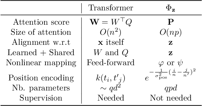 Figure 2 for An Optimal Transport Kernel for Feature Aggregation and its Relationship to Attention