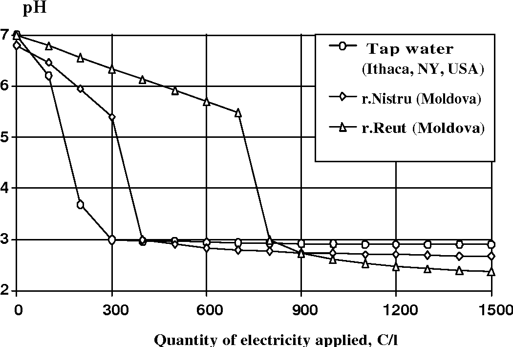 ELECTROCHEMICAL PH CONTROL IN HYDROPONIC SYSTEMS - Semantic Scholar