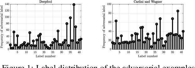 Figure 1 for Adversarial Attacks in Sound Event Classification