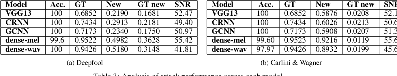 Figure 3 for Adversarial Attacks in Sound Event Classification