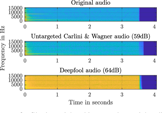 Figure 4 for Adversarial Attacks in Sound Event Classification