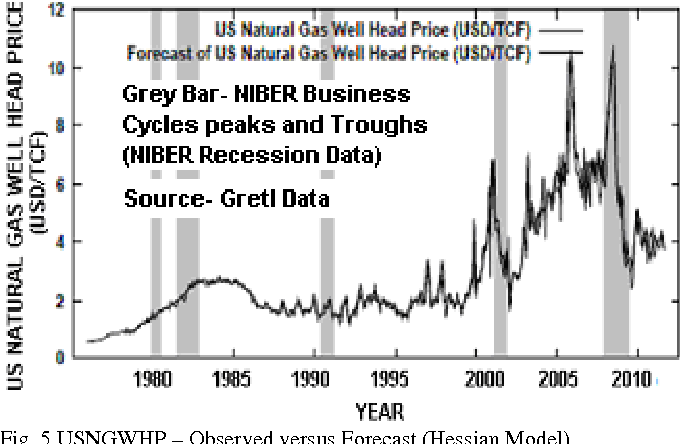 PDF] Forecasting Natural Gas Price - Time Series and Nonparametric