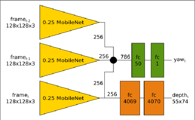 Figure 4 for DoShiCo Challenge: Domain Shift in Control Prediction