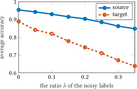 Figure 3 for Embracing the Dark Knowledge: Domain Generalization Using Regularized Knowledge Distillation