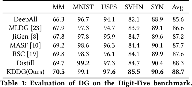 Figure 2 for Embracing the Dark Knowledge: Domain Generalization Using Regularized Knowledge Distillation