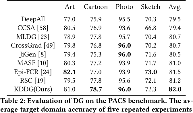 Figure 4 for Embracing the Dark Knowledge: Domain Generalization Using Regularized Knowledge Distillation