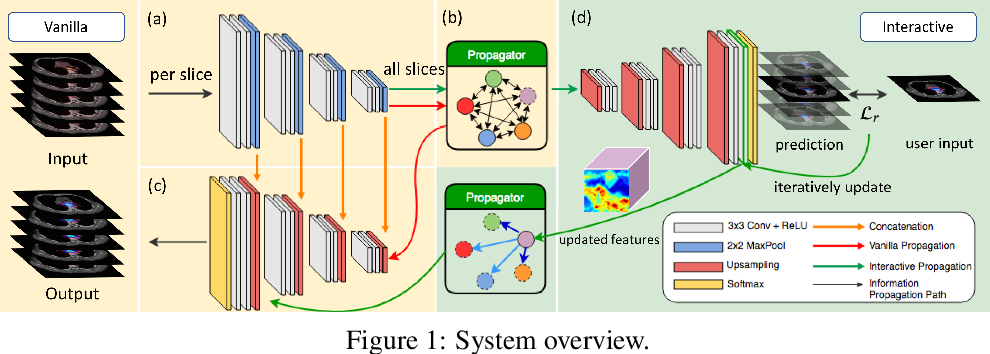 Figure 1 for Radiotherapy Target Contouring with Convolutional Gated Graph Neural Network