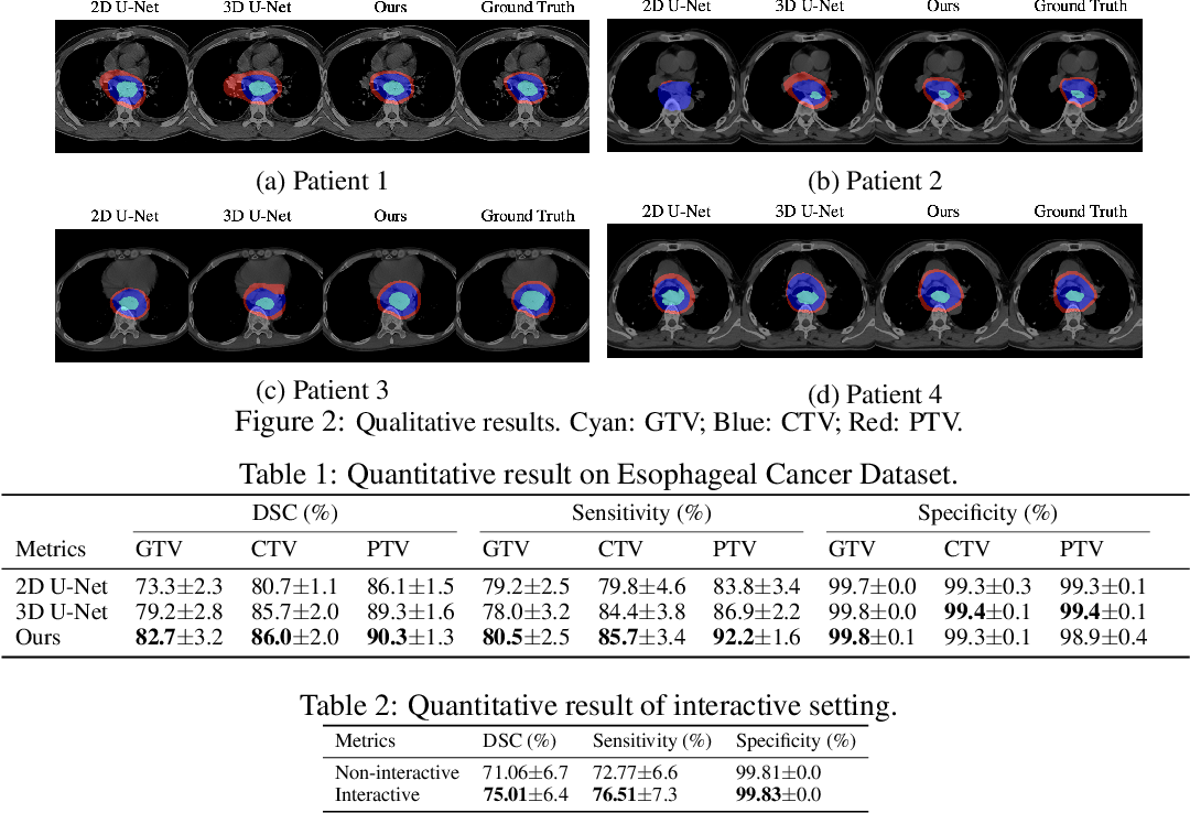 Figure 2 for Radiotherapy Target Contouring with Convolutional Gated Graph Neural Network