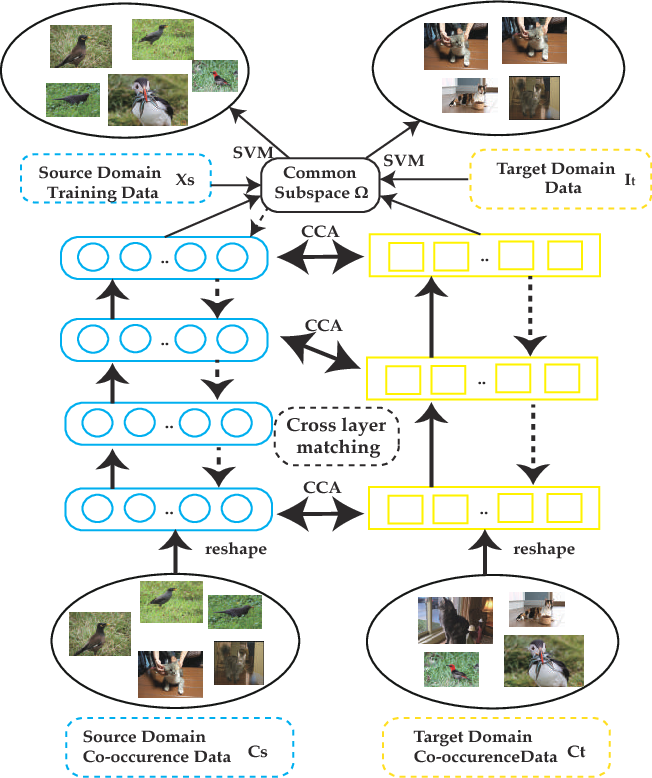 Figure 1 for DT-LET: Deep Transfer Learning by Exploring where to Transfer