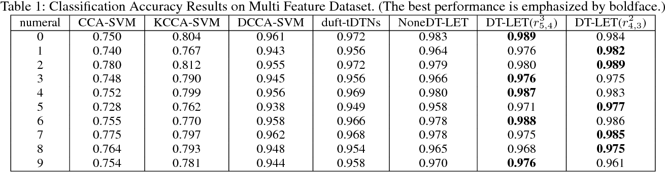 Figure 2 for DT-LET: Deep Transfer Learning by Exploring where to Transfer