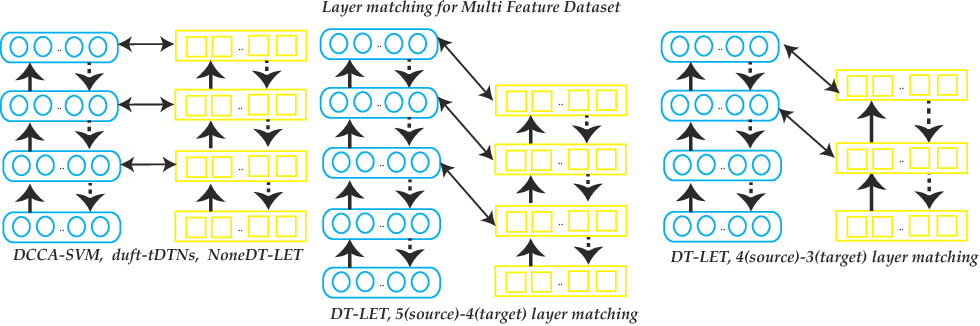 Figure 3 for DT-LET: Deep Transfer Learning by Exploring where to Transfer