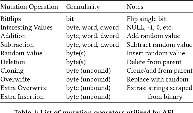 Figure 1 for Adaptive Grey-Box Fuzz-Testing with Thompson Sampling
