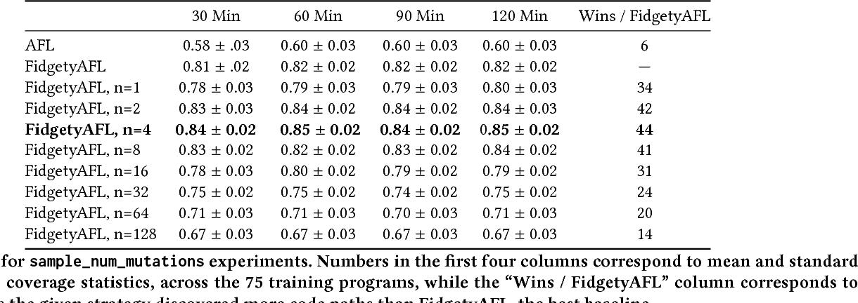 Figure 3 for Adaptive Grey-Box Fuzz-Testing with Thompson Sampling