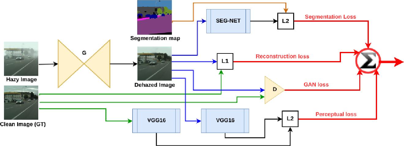 Figure 1 for Learning of Image Dehazing Models for Segmentation Tasks
