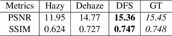 Figure 4 for Learning of Image Dehazing Models for Segmentation Tasks