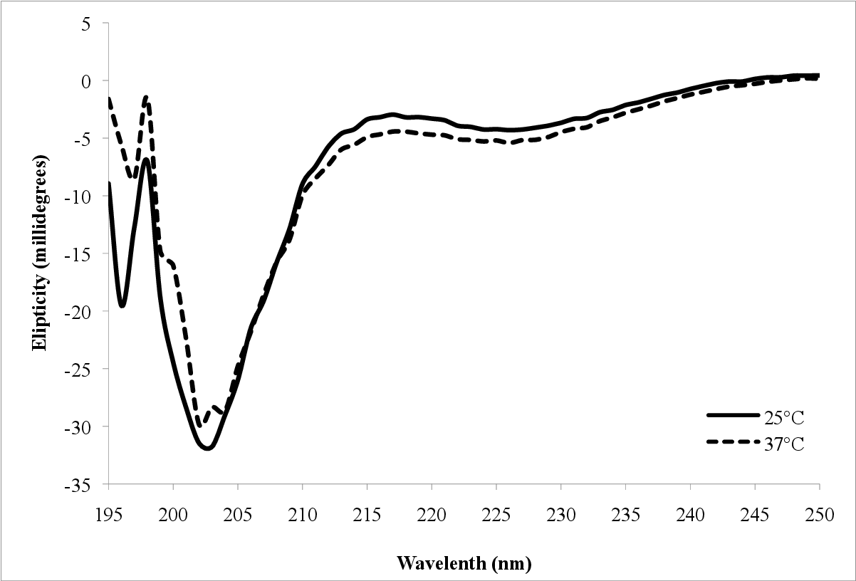 Figure 23 from Synthesis and Evaluation of α-Synuclein ( 636
