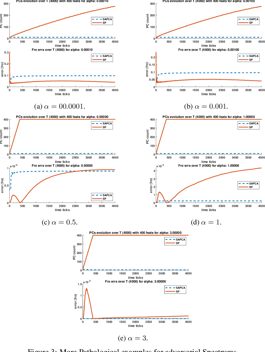 Figure 4 for Federated PCA with Adaptive Rank Estimation