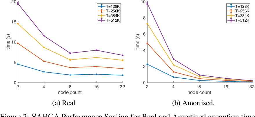 Figure 3 for Federated PCA with Adaptive Rank Estimation