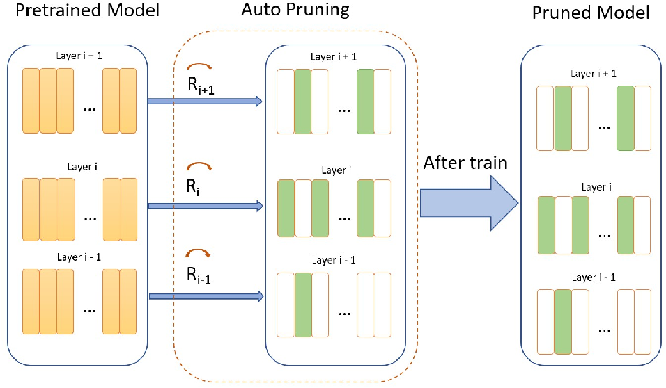 Figure 1 for AutoPruning for Deep Neural Network with Dynamic Channel Masking