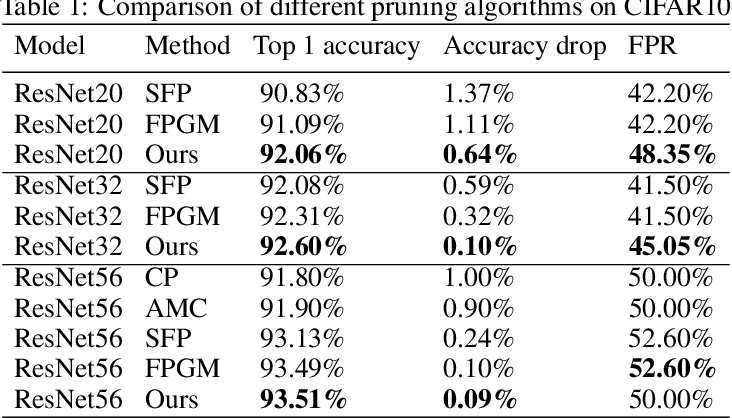 Figure 2 for AutoPruning for Deep Neural Network with Dynamic Channel Masking