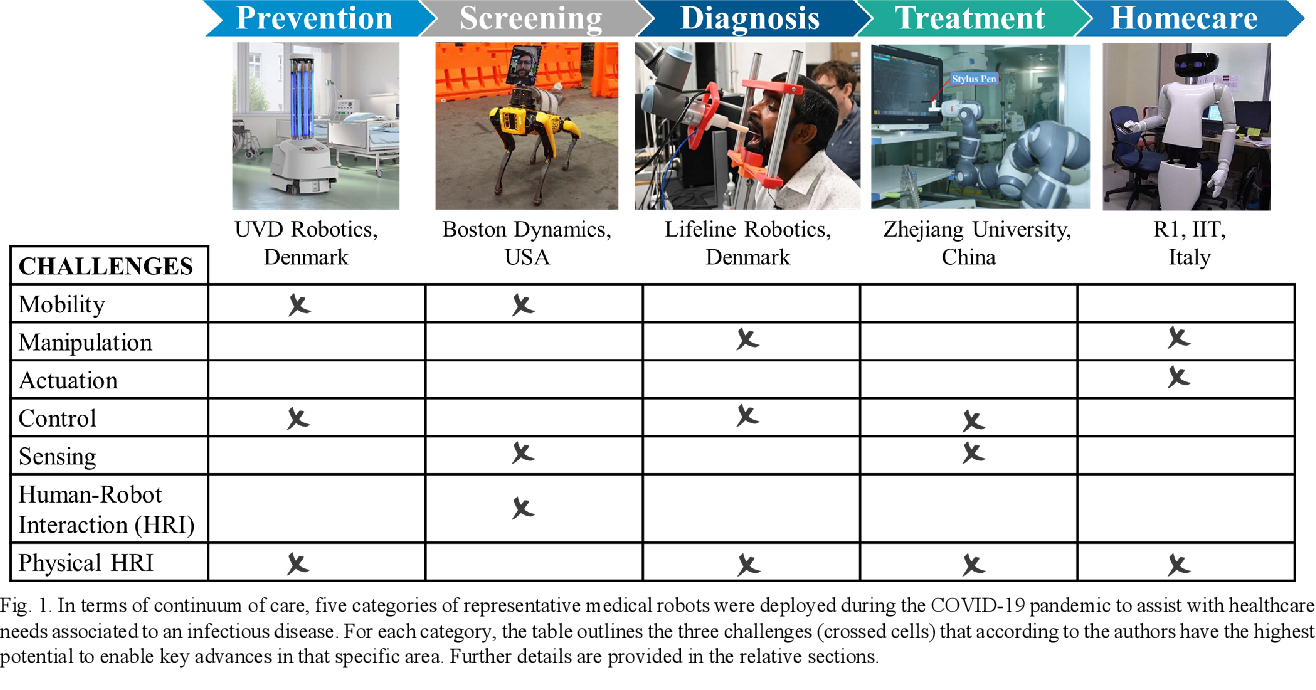 Figure 1 for Medical Robots for Infectious Diseases: Lessons and Challenges from the COVID-19 Pandemic