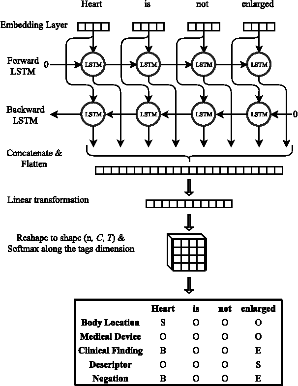 Figure 3 for Modelling Radiological Language with Bidirectional Long Short-Term Memory Networks