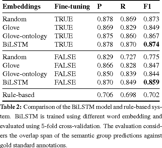 Figure 4 for Modelling Radiological Language with Bidirectional Long Short-Term Memory Networks