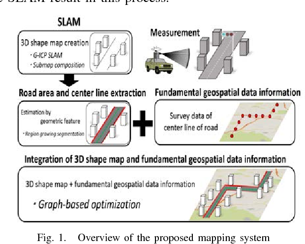 Figure 1 from Generating 3D fundamental map by large-scale