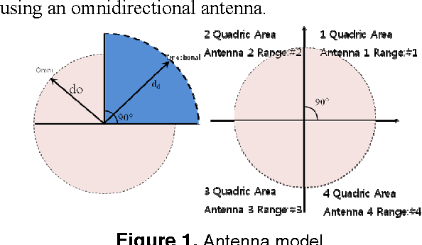 Directional Antennas Based MAC Mechanism for Spatial Reuse