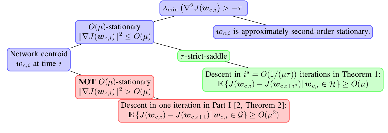 Figure 1 for Distributed Learning in Non-Convex Environments -- Part II: Polynomial Escape from Saddle-Points