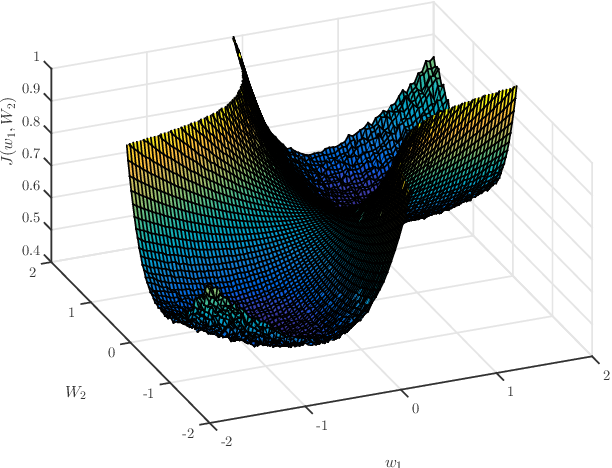 Figure 2 for Distributed Learning in Non-Convex Environments -- Part II: Polynomial Escape from Saddle-Points